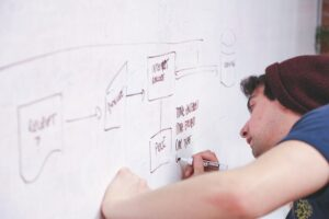 The best thing you can do to help your business succeed overall is to come prepared with a project plan